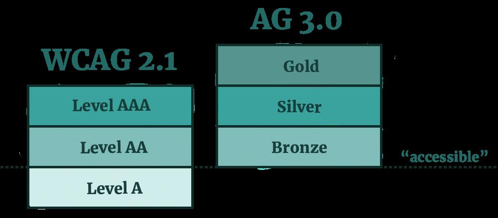 Na ilustacji zmiany rankingów w standardzie
